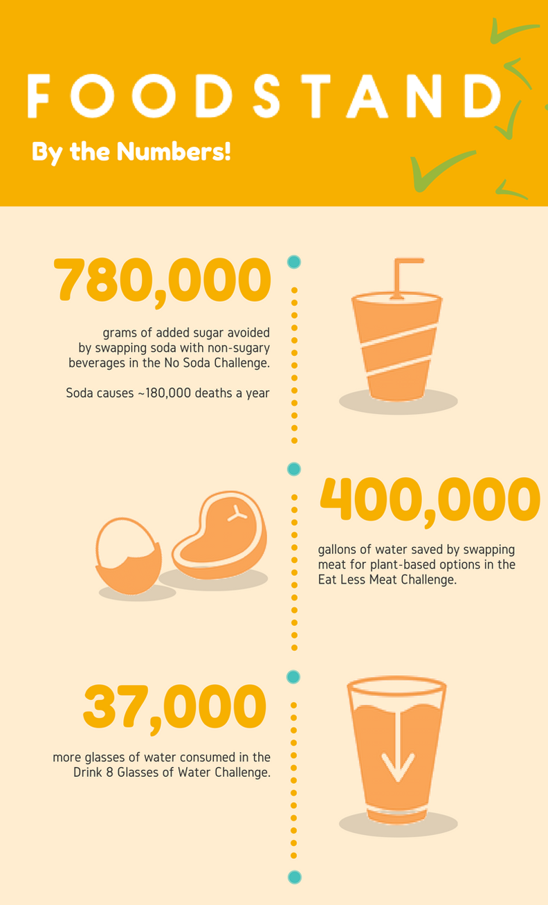 foodstand-by-the-numbers-infographic